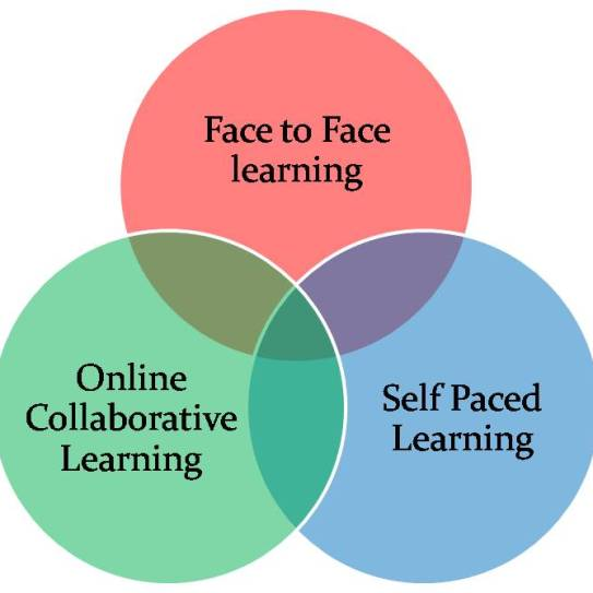 Blended learning is...