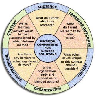 blog6-blendedlearning2